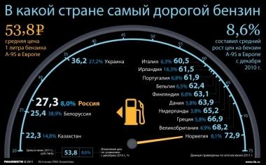 Изменение цен на бензин с