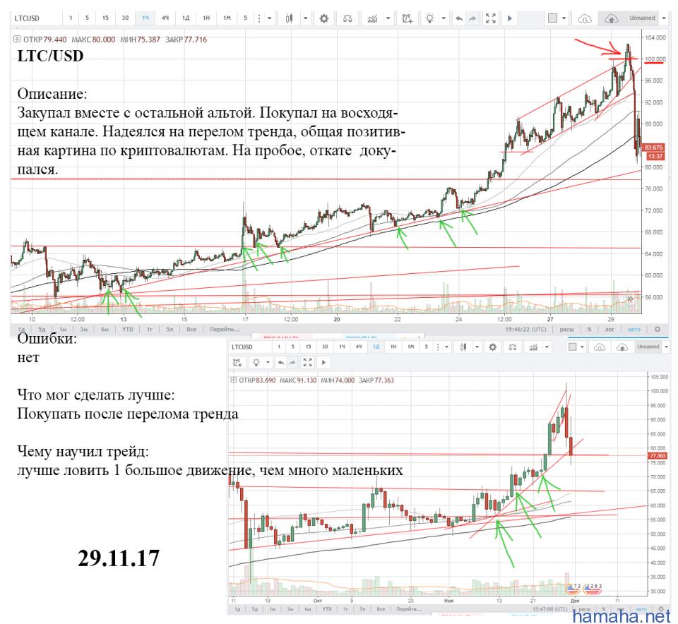 LTC/USD, сделка из трейда