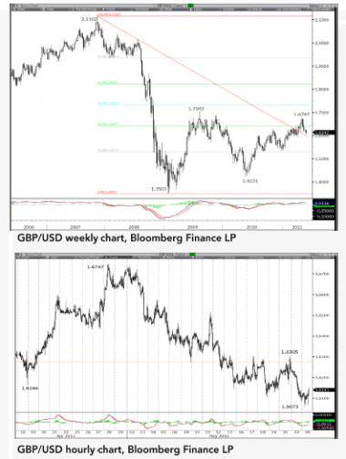 Нижний максимум GBP/USD ищет