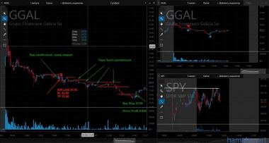 Одна сделка по GGAL. Sell Limit