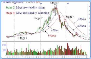 Опять цикл движения цены,