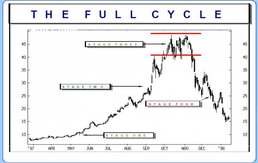 Полный цикл движения цены