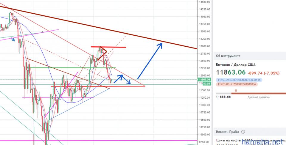 Потопчемся в треугольнике