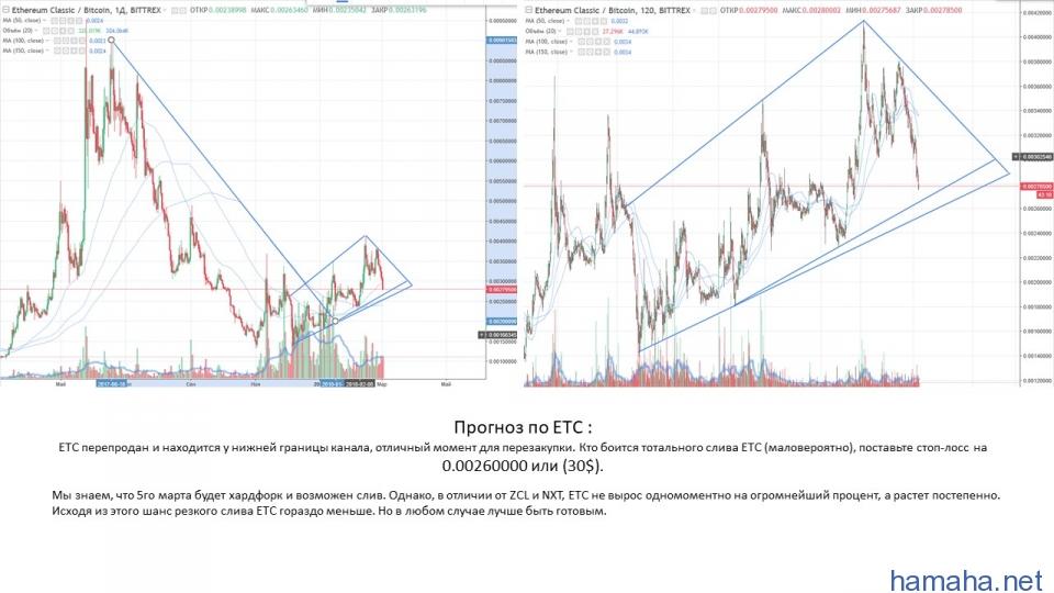 Прогноз ETC/USD и ETC/BTC