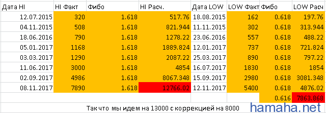 Прогноз по *BTC/USD. Кто что