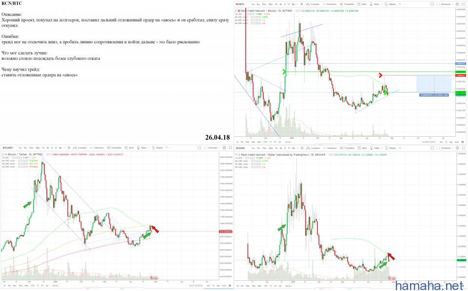 RCN/BTC - Short - Profit 23,5%