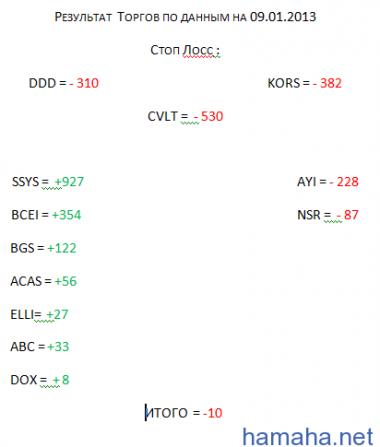 Результат с 18.12.2012 по 09.01.2013