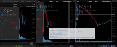 Сделка за 22.07.2015 *MSFT