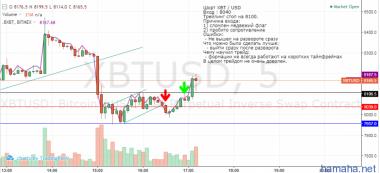 Шорт BTC / USD