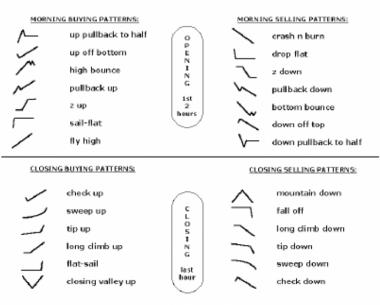 Скрин с формациями для nyse