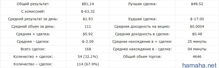 Статистика по счету