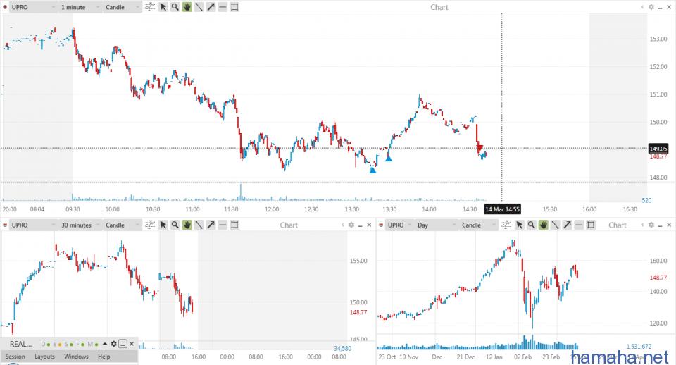 стремный рынок уже неделю