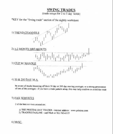 Swing trading - торговля сетапов