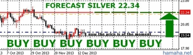 The global economy and the future price of silver