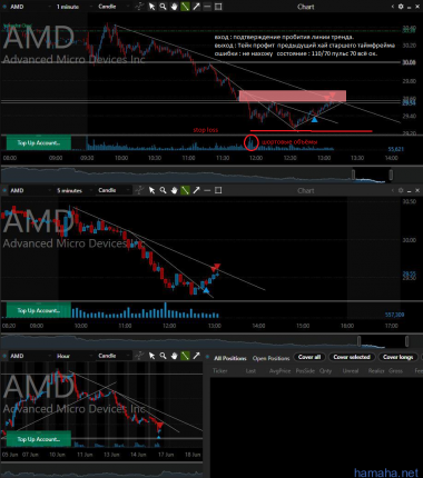 Торги на NYSE и Bittrex
