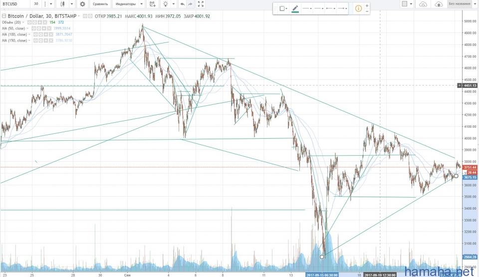 Треугольник на биткоине