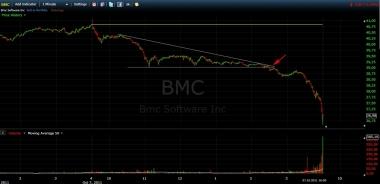 Треугольник в BMC