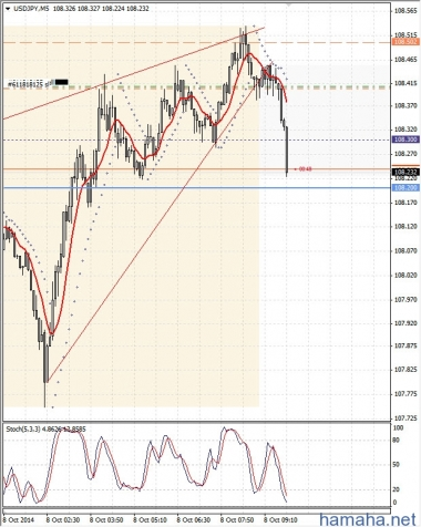 USD/JPY, коррекция в течении