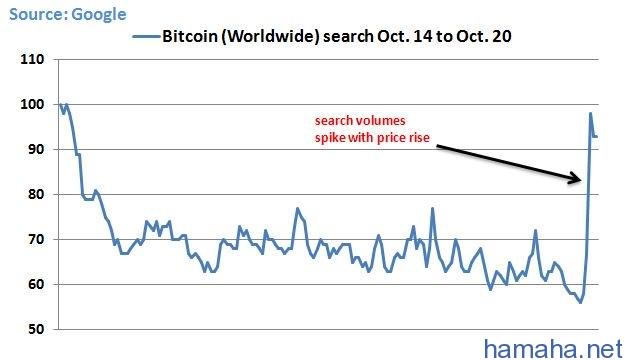 В Google Trends, Отмечается
