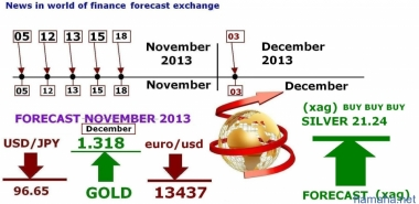 Weather forecast financial markets usd / jpy