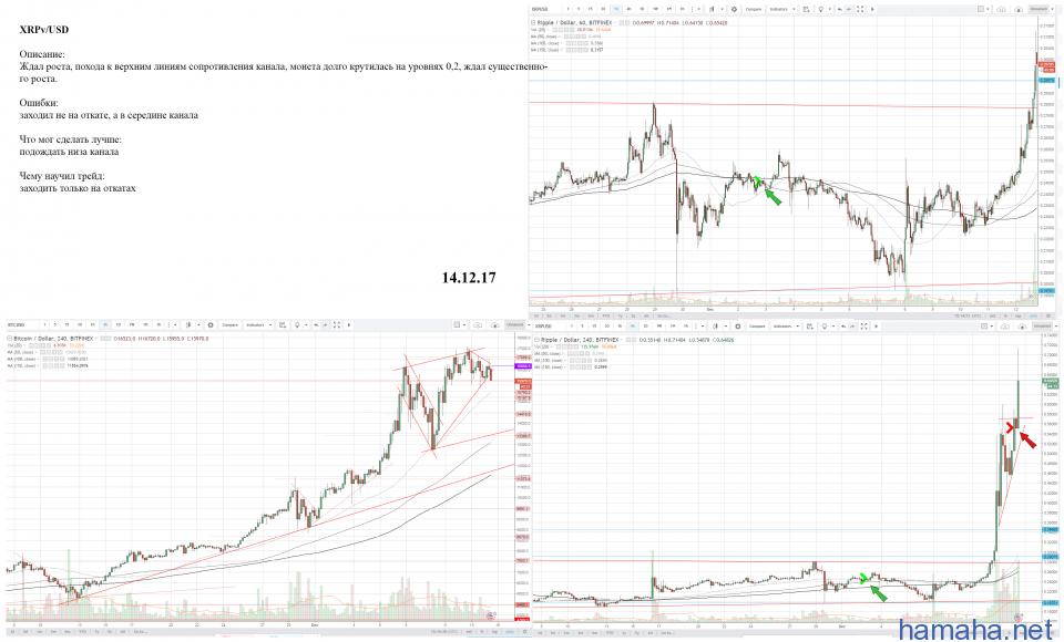 XRP/USD - long