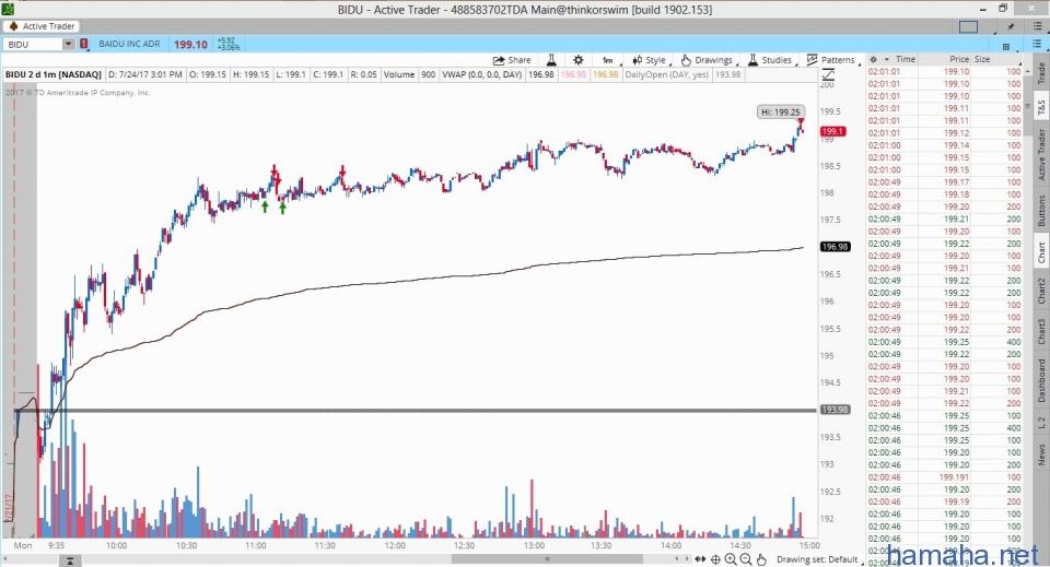 $ZBH // Sh 200 shares 128.19 close 200 128.27 /