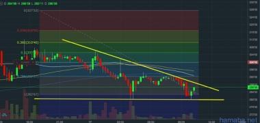 ZEC/USD Отбились от уровня